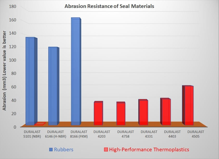 Abrasion Resistance of Seal Materials